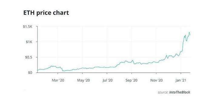 ethereum coin stock