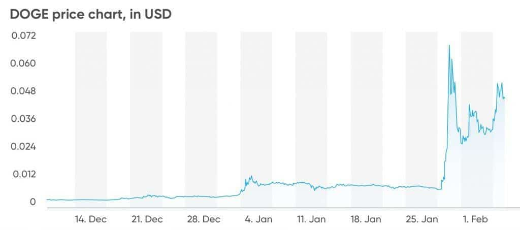 Dogecoin coin price chart in dollars