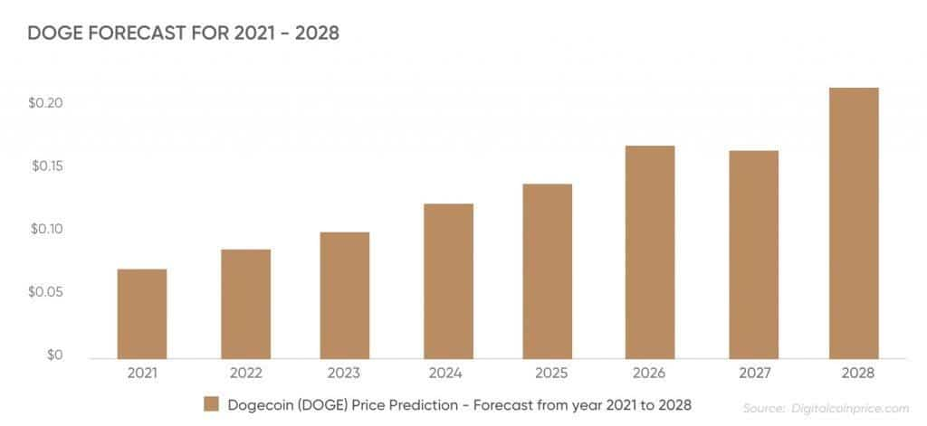 Dogecoin coin price forecast for 2028-2021