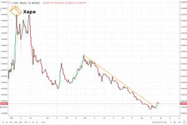 ICX / BTC chart