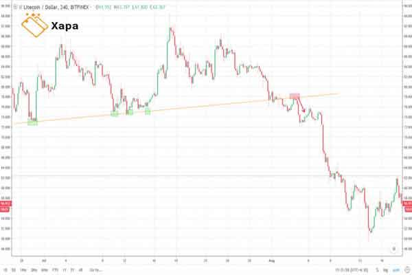 LTC / USD chart